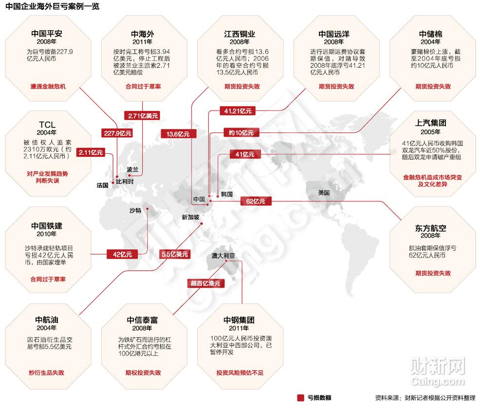 中国企业海外巨亏案例一览