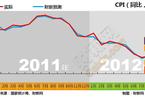 2011年1月-2012年8月经济数据走势