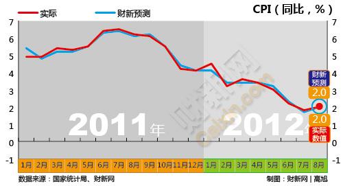 8月份CPI数据。  财新记者 高旭/制图_2011年1月-2012年8月经济数据走势